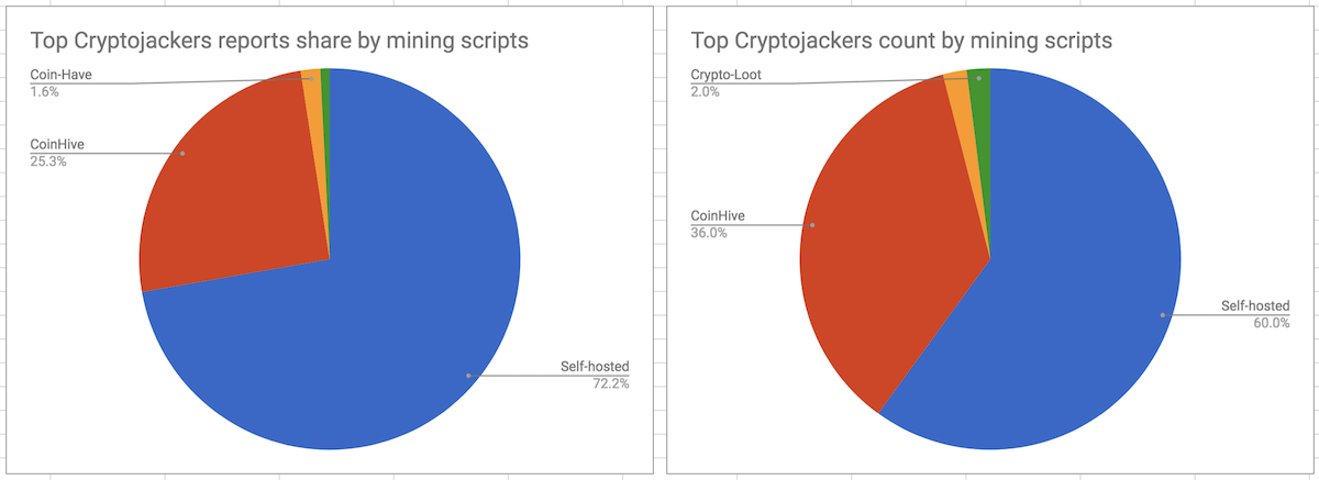 Top Cryptojackers by mining scripts