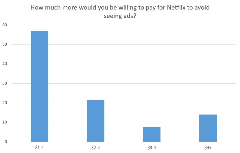Опрос Netflix