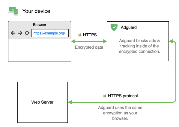 How does HTTPS filtering work