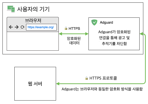 What is HTTPS filtering