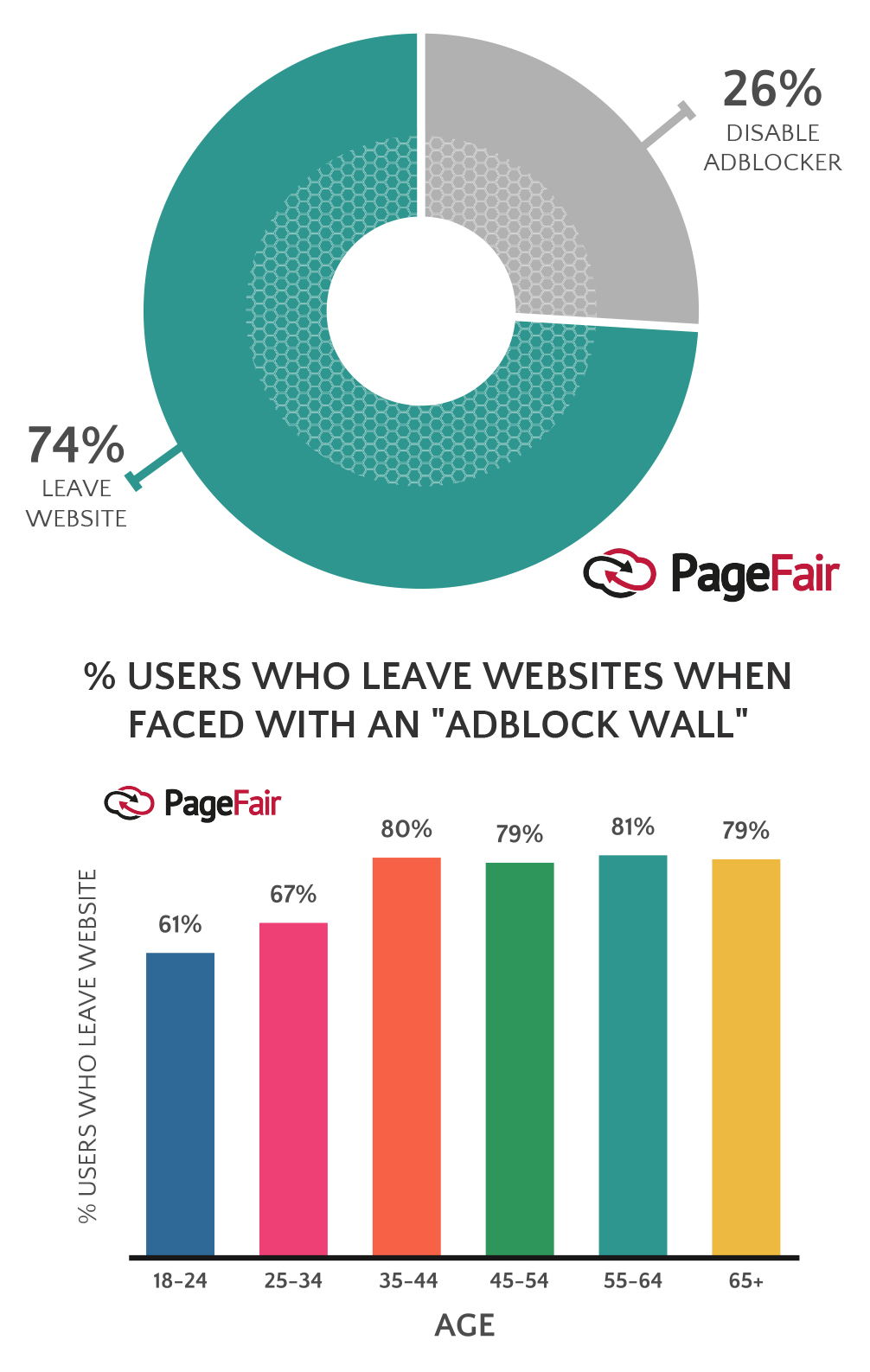 Also, look at the 'age' distinctions. 18-34-year-olds are less tolerant  towards sites with adblock blocking.