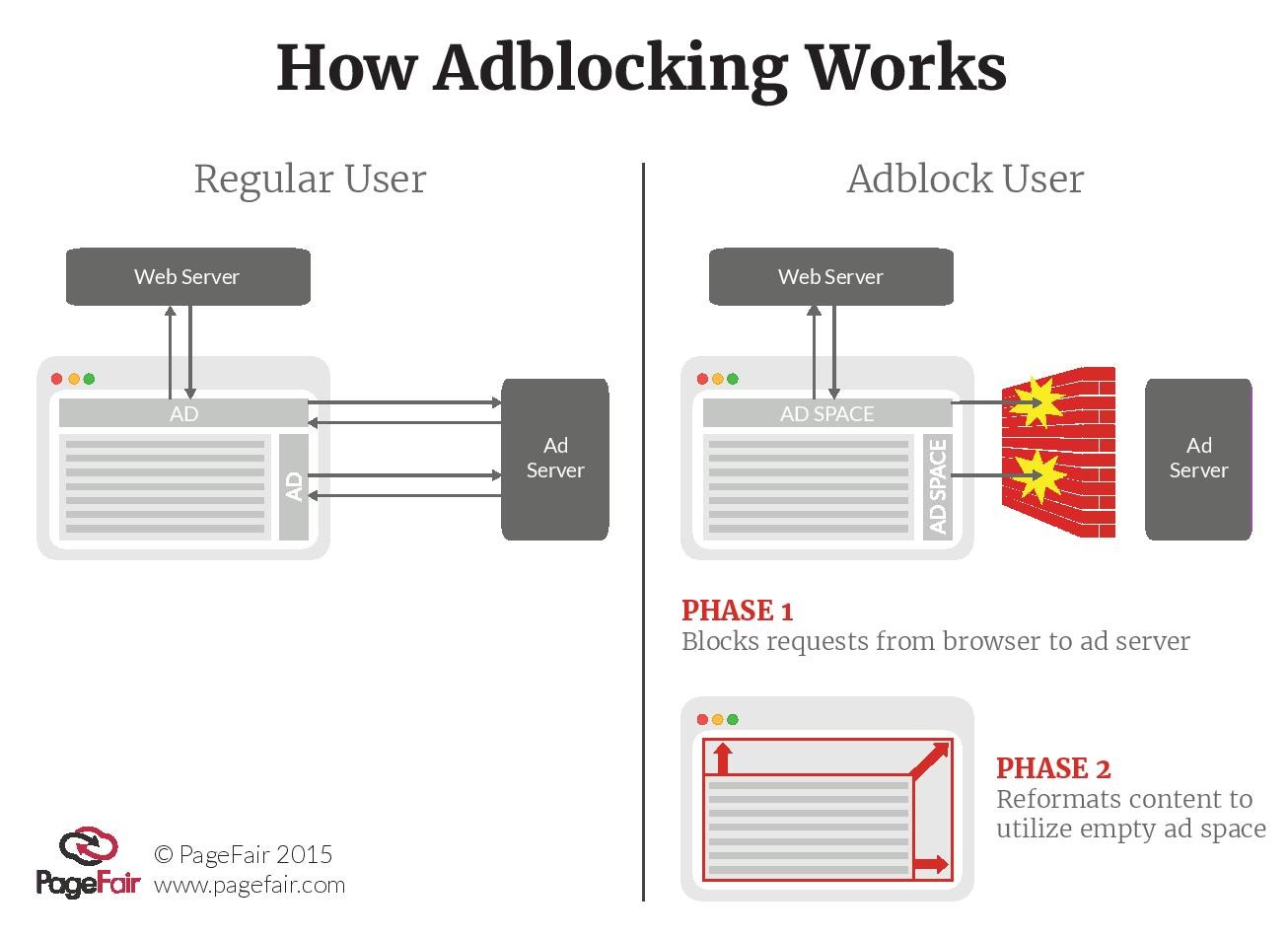It is important to understand that nowadays ad blocking is powered not by  super high-tech means (like artificial intelligence or self-learning neural  ...